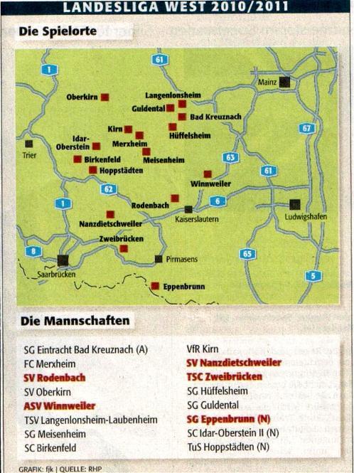 Landesliga West Tabelle